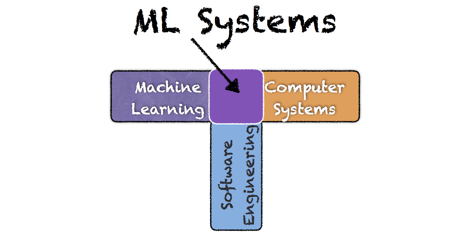 New to machine learning? Not sure how ML works in production? You're welcome to follow and learn from this graduate-level course.