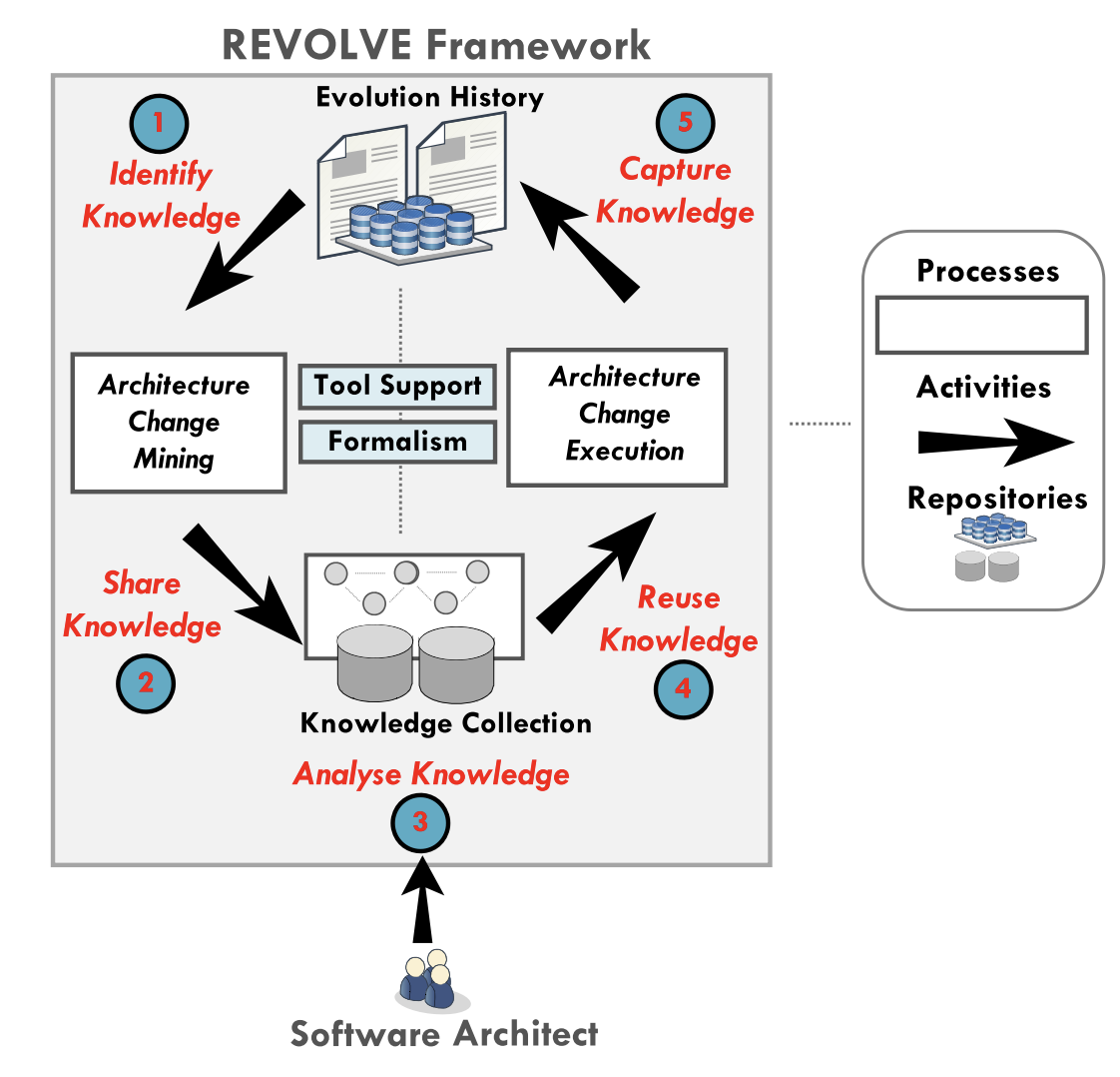 architecture-evolution-reuse-knowledge