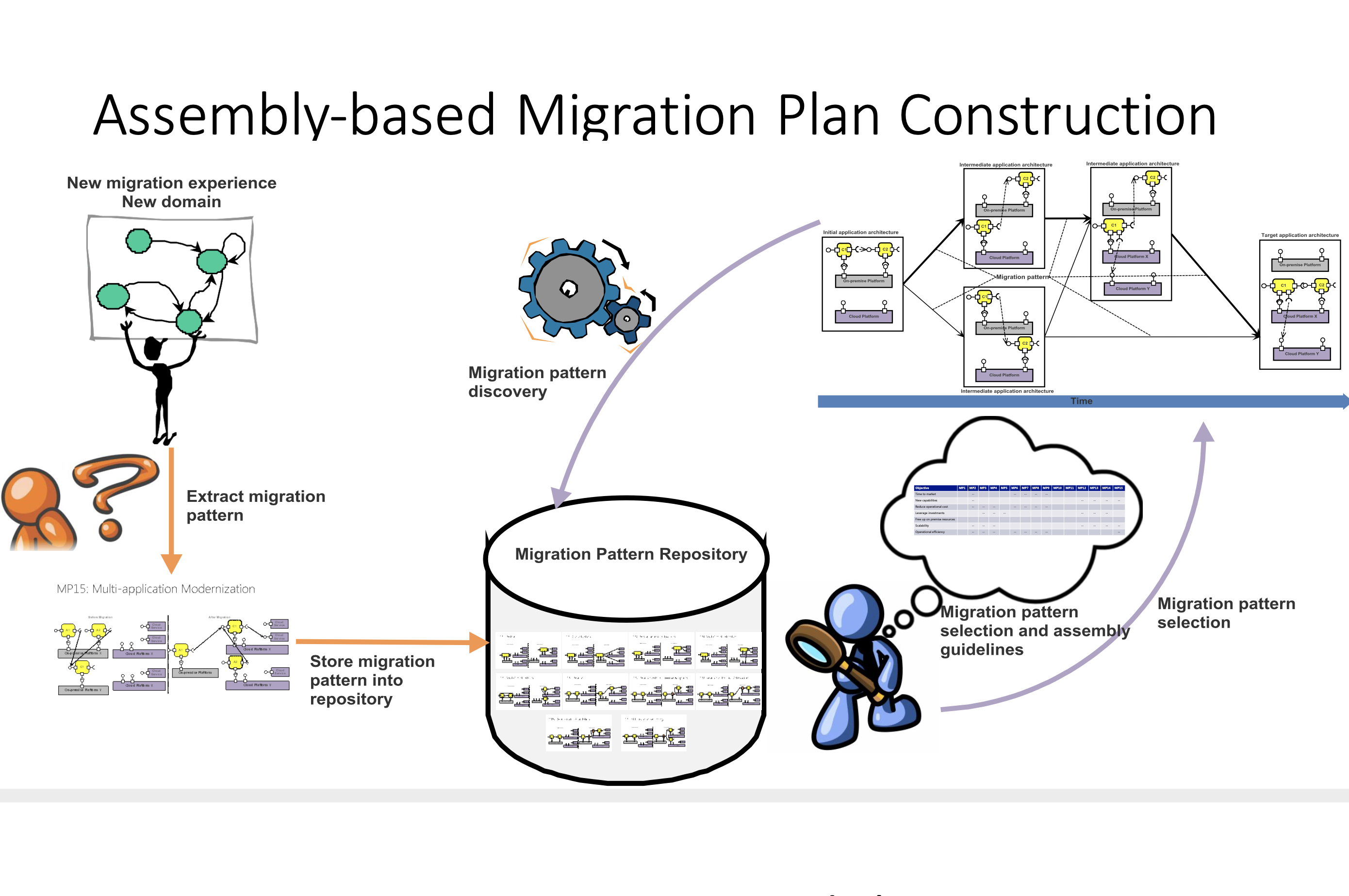 microservices-migration-patterns