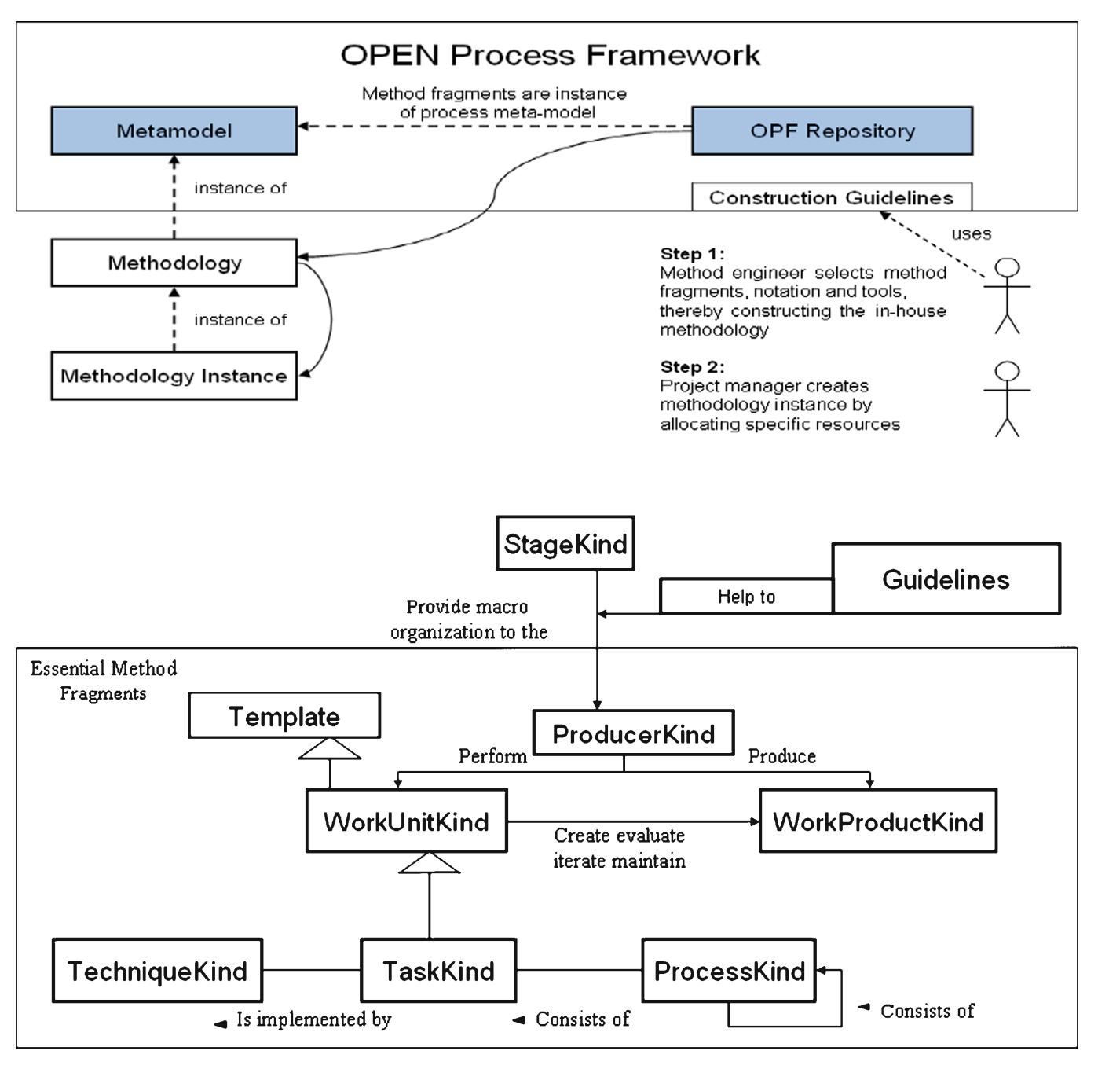 open-process-sosym